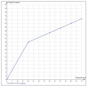 изображение графика зависимости выходной скорости от входной
